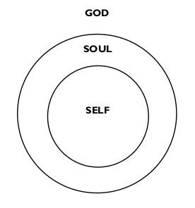 God-Self-Soul